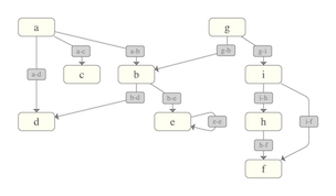 Directed Graph Layout