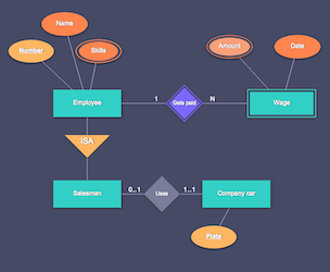Entity-relationship Diagrams demo
