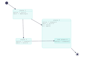 UML StateChart Diagram demo