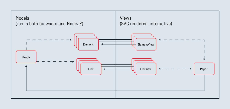 jointjs javascript diagramming library getting started  : javascript diagram - findchart.co